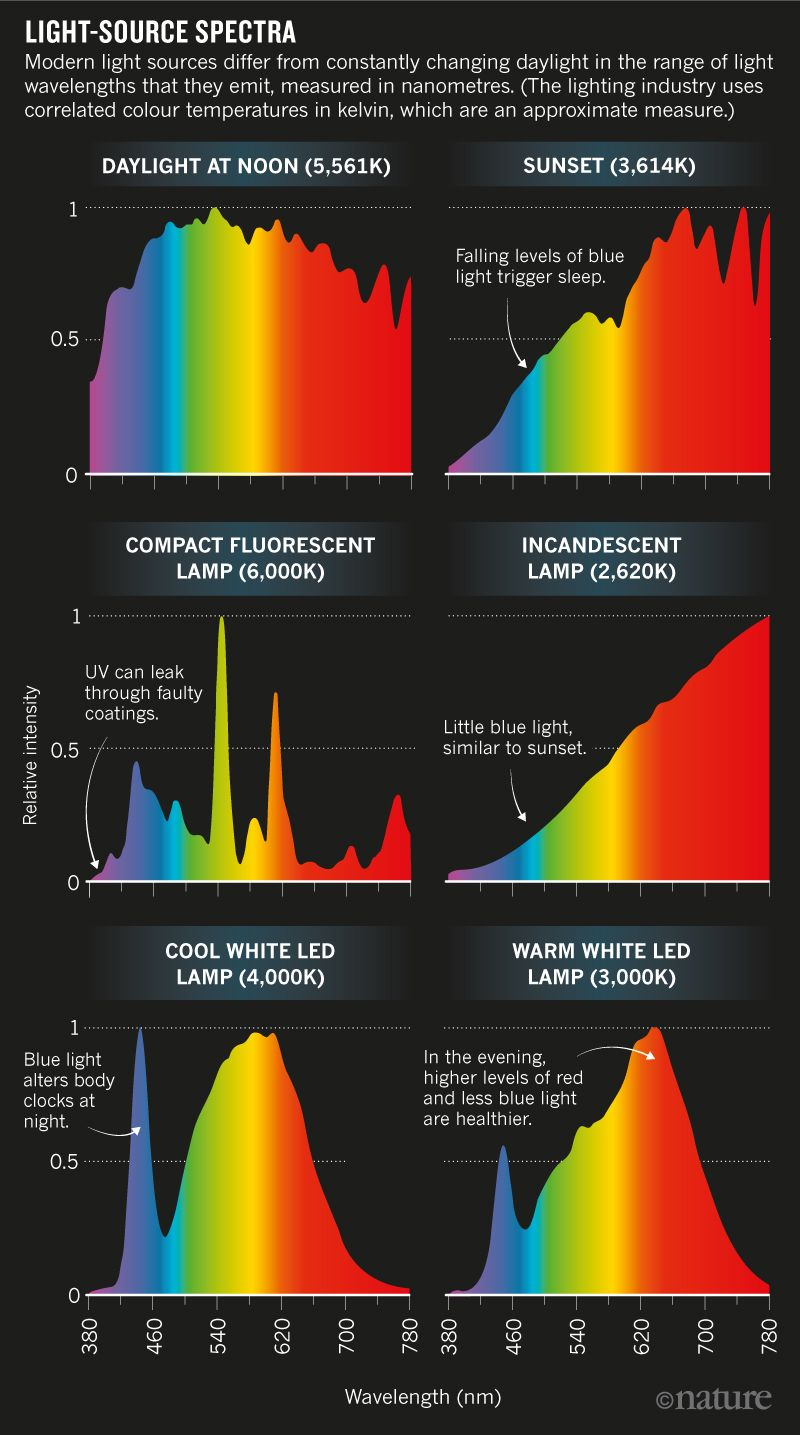 Light source Spectra